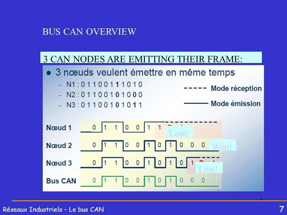 BUS CAN OVERVIEW 3 CAN NODES ARE EMITTING THEIR FRAME: Lost! Won! Lost!