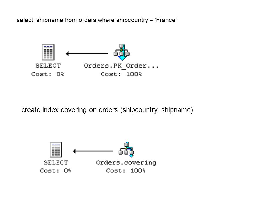 create index covering on orders (shipcountry, shipname)