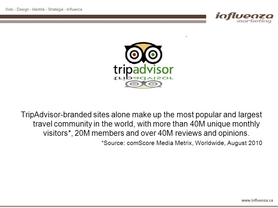 TripAdvisor-branded sites alone make up the most popular and largest travel community in the world, with more than 40M unique monthly visitors*, 20M members and over 40M reviews and opinions.