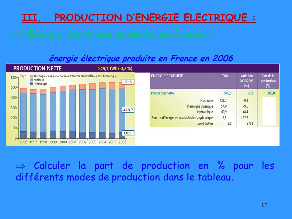 III. PRODUCTION D'ENERGIE ELECTRIQUE :