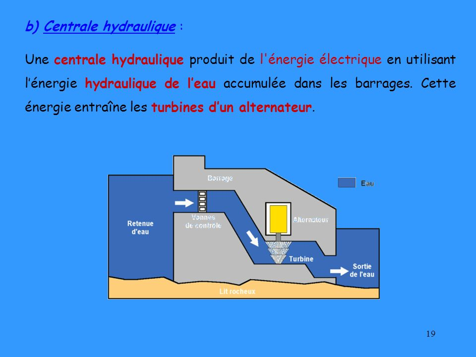 b) Centrale hydraulique :
