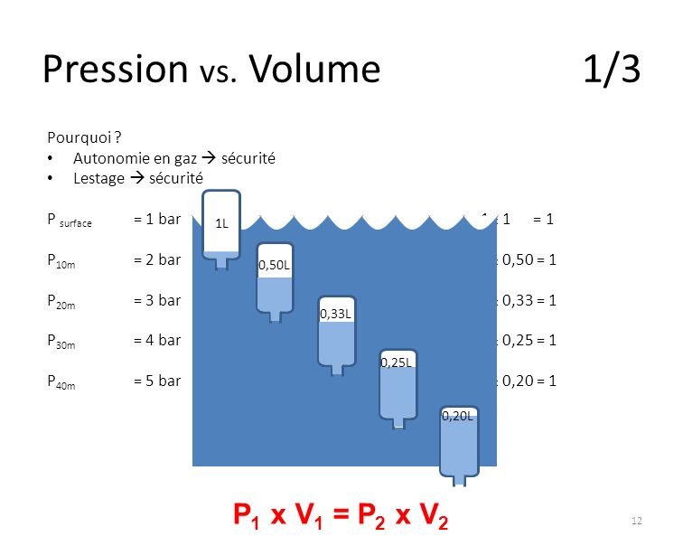 Pression vs. Volume 1/3 P1 x V1 = P2 x V2 Pourquoi