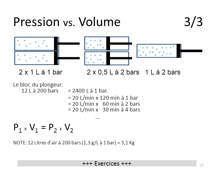 Pression vs. Volume 3/3 P1 x V1 = P2 x V2 2 x 1 L à 1 bar 1 L à 2 bars