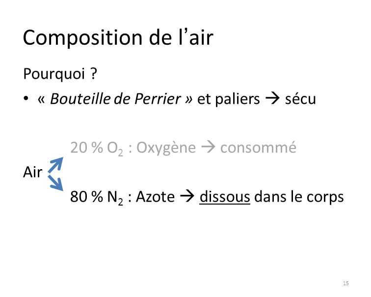 Composition de l'air Pourquoi