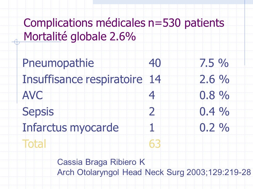 Complications médicales n=530 patients Mortalité globale 2.6%