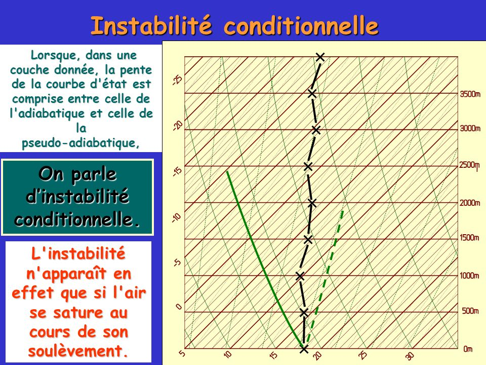 Instabilité conditionnelle On parle d'instabilité conditionnelle.