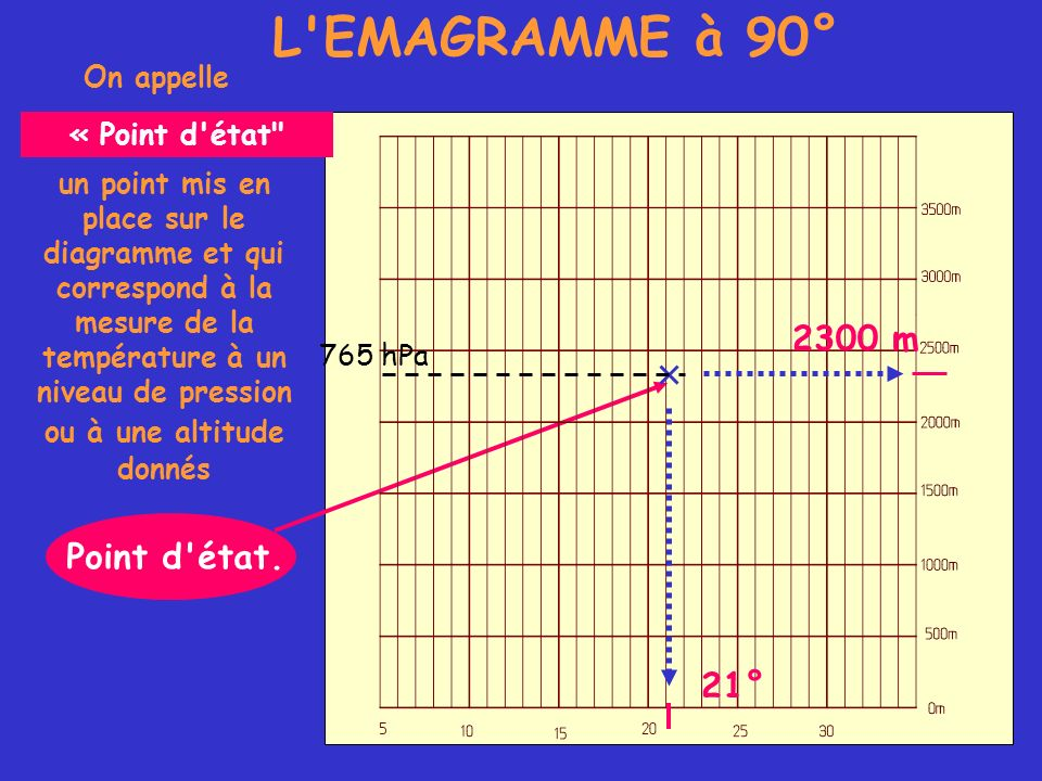 L EMAGRAMME à 90° 2300 m Point d état. 21° On appelle « Point d état