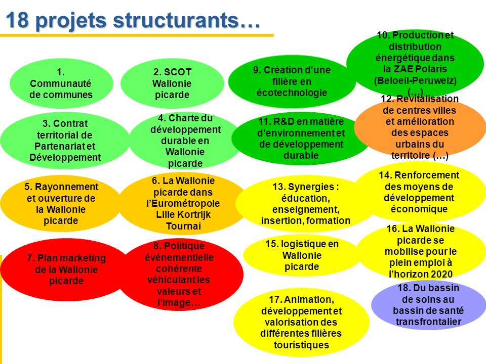 18 projets structurants…