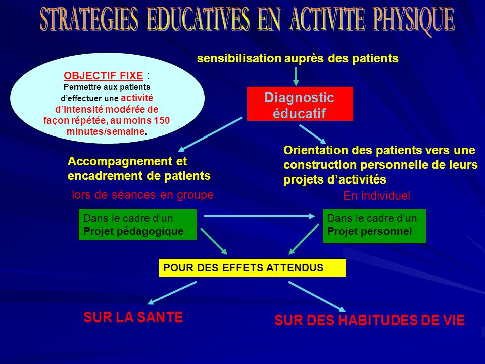 STRATEGIES EDUCATIVES EN ACTIVITE PHYSIQUE