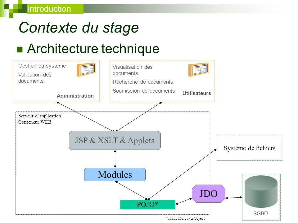 Contexte du stage Architecture technique Modules JDO Introduction