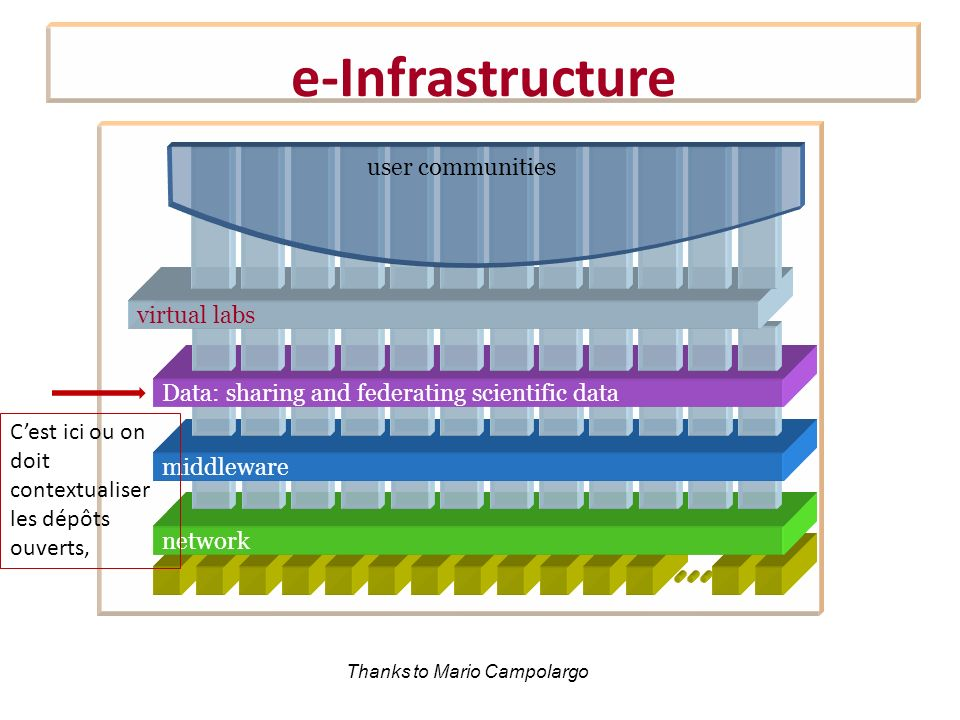 e-Infrastructure user communities virtual labs