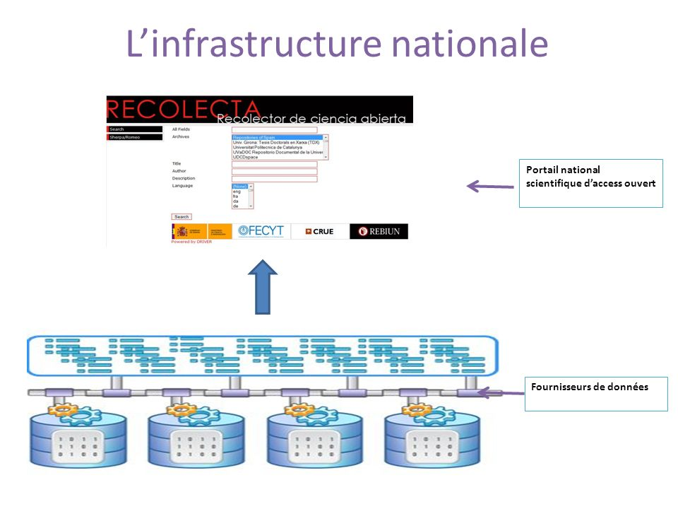 L'infrastructure nationale