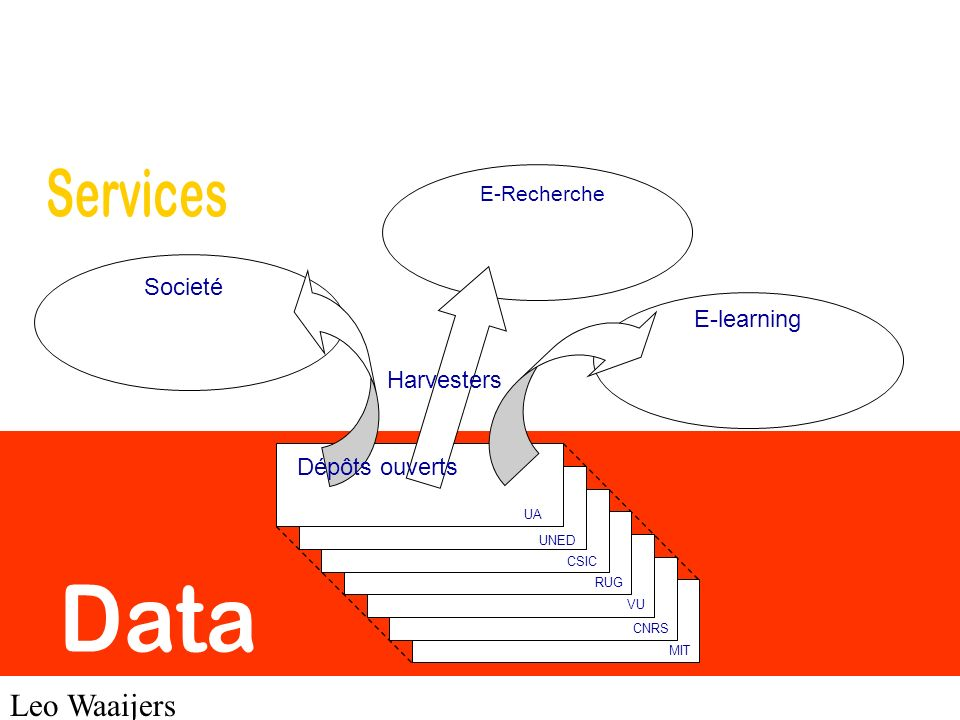 Data Services Leo Waaijers Societé E-learning Harvesters