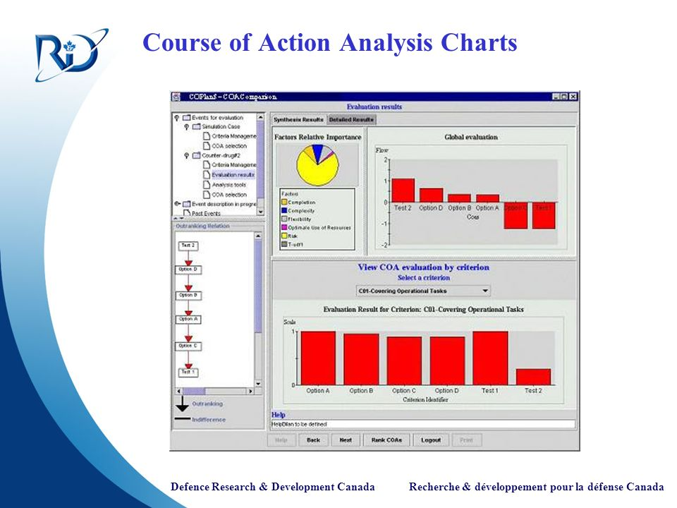 Course of Action Analysis Charts
