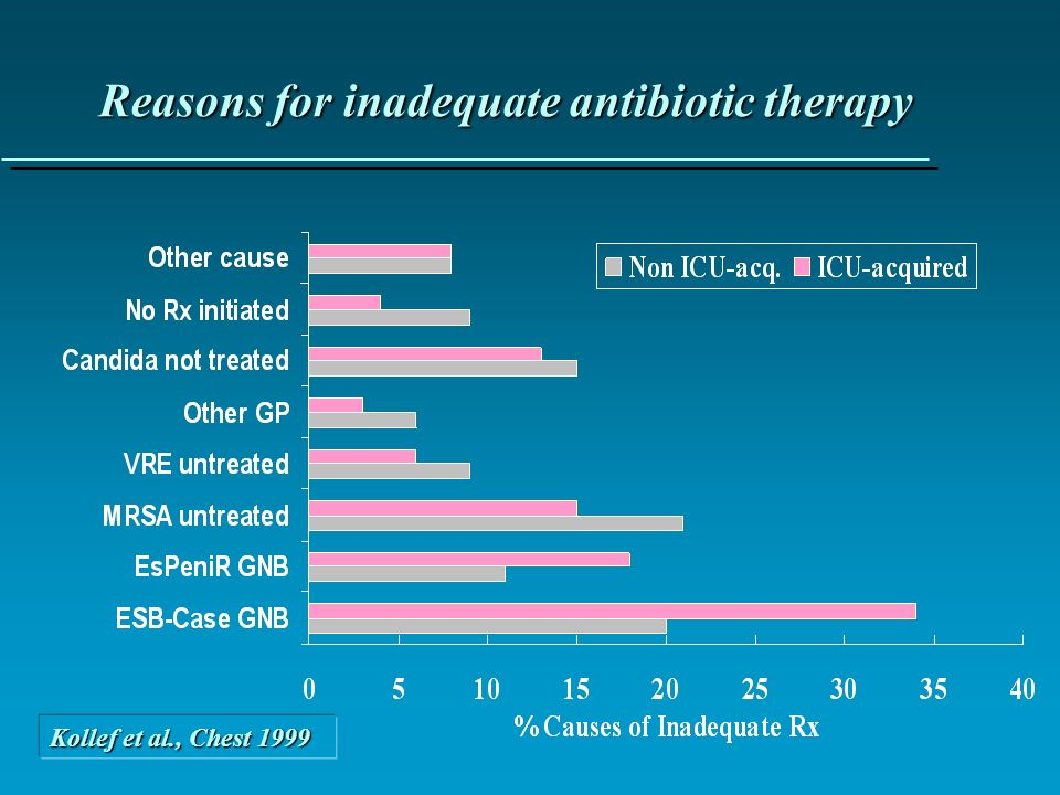 Reasons for inadequate antibiotic therapy