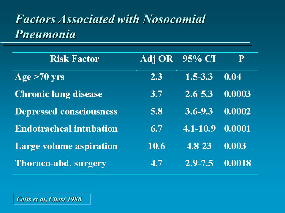 Factors Associated with Nosocomial Pneumonia