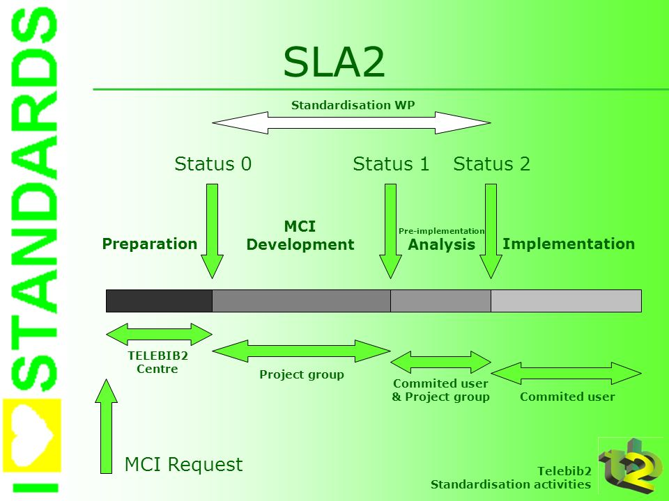 SLA2 Status 0 Status 1 Status 2 MCI Request MCI Development Analysis