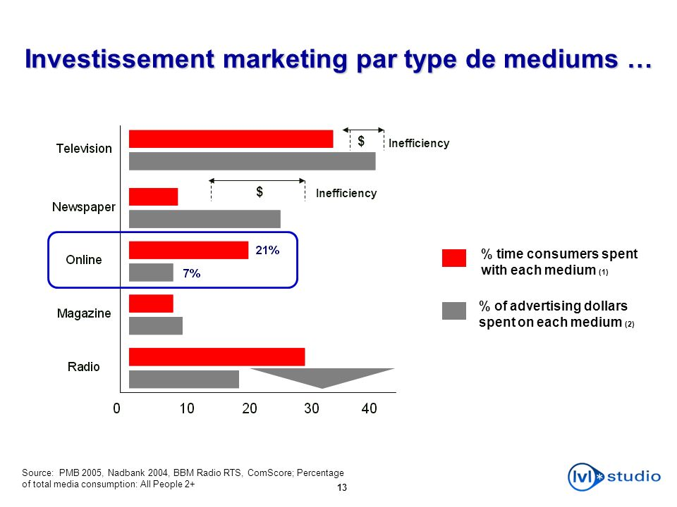 Investissement marketing par type de mediums …