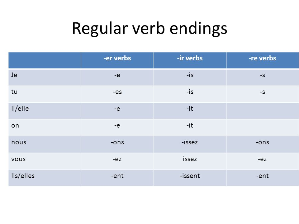 Regular verb endings -er verbs -ir verbs -re verbs Je -e -is -s tu -es