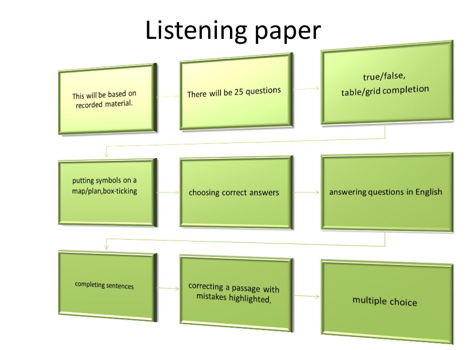 Listening paper This will be based on recorded material.