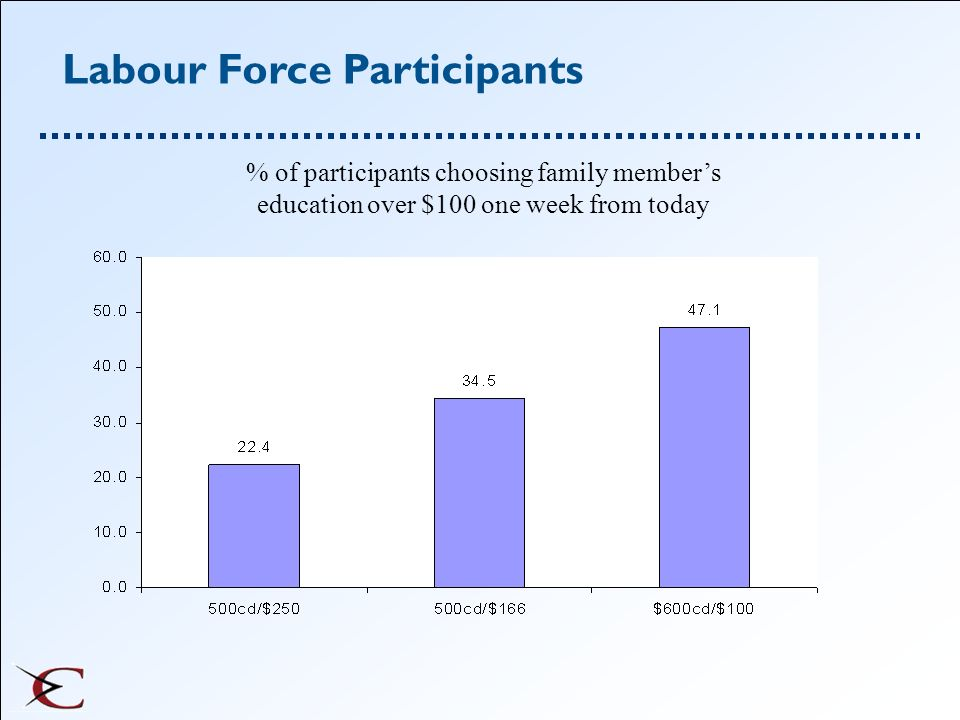 Labour Force Participants