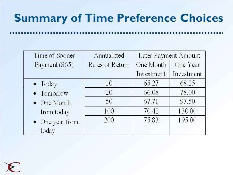 Summary of Time Preference Choices