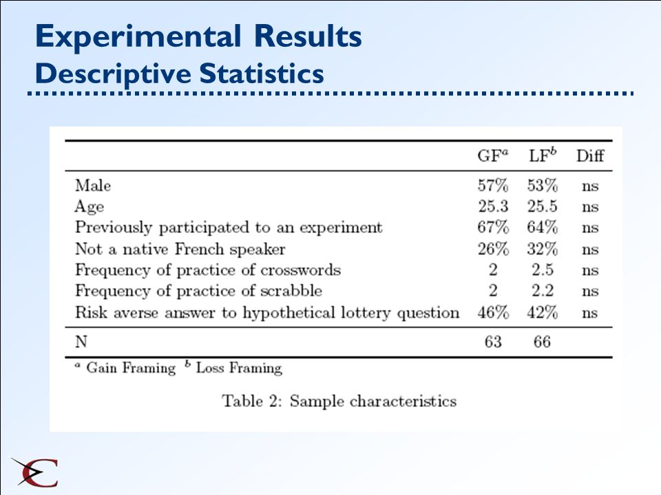 Experimental Results Descriptive Statistics