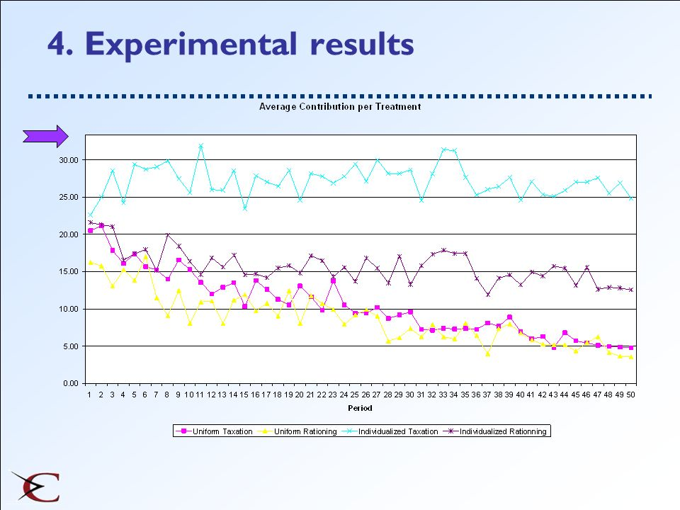 4. Experimental results